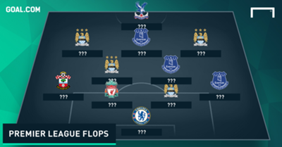 Worst Team of the Weekend 21032016