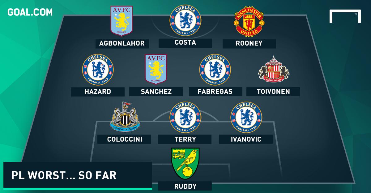 Worst Premier League Team of the Season... so far