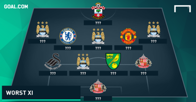 Premier League Worst Team of the Weekend December 5-6