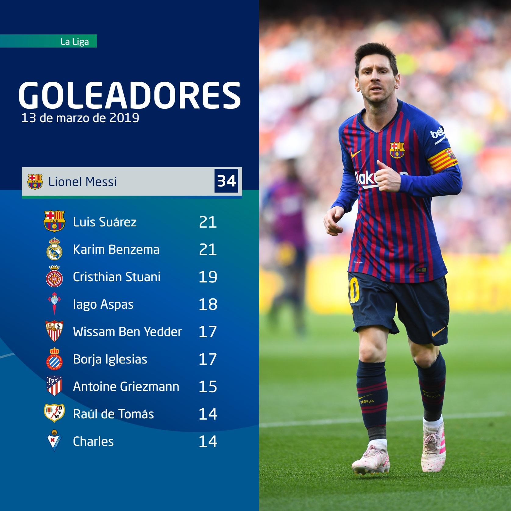 DIRECTV Sports™ | ¿Cómo está la tabla de goleadores de La Liga?