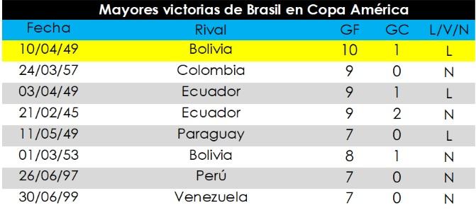 Brazil Bolivia Opta