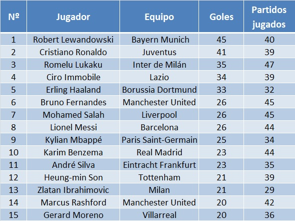 Top 5 European all competition scorers 2020