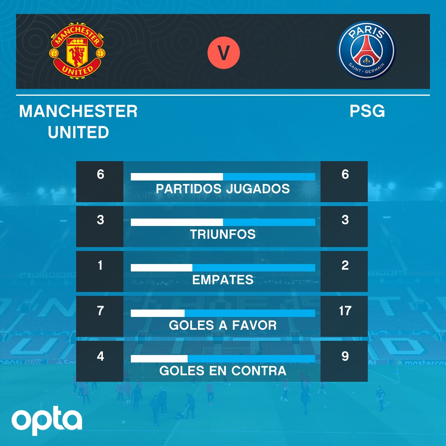 OS OPTA Manchester United vs PSG UCL