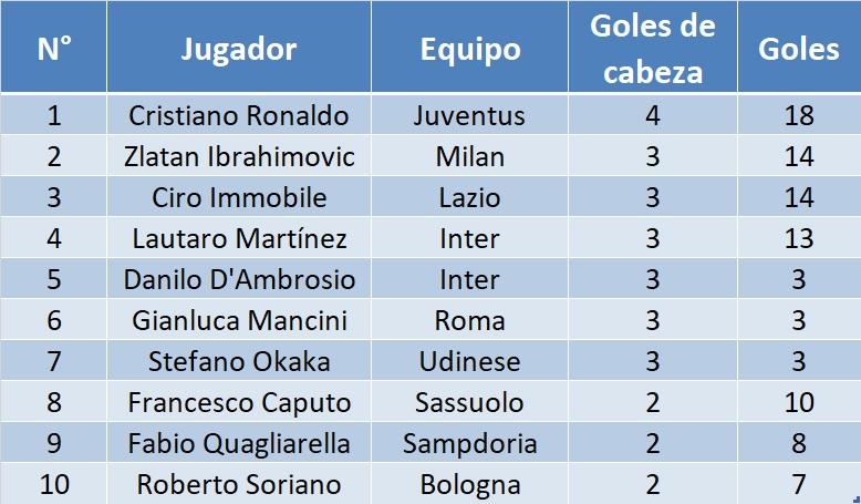 Goles de cabeza Serie A