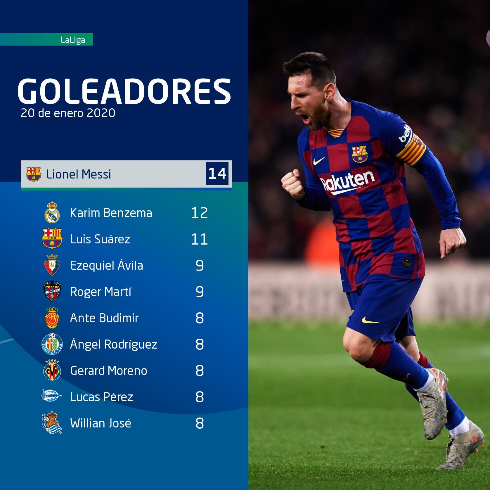 Lionel Messi 11092019