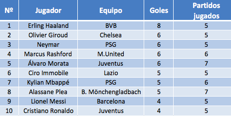 Goleadores Champions League 25020221