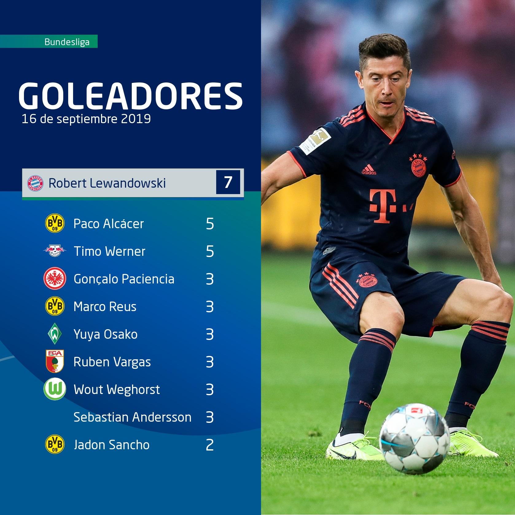 Bundesliga top scorers