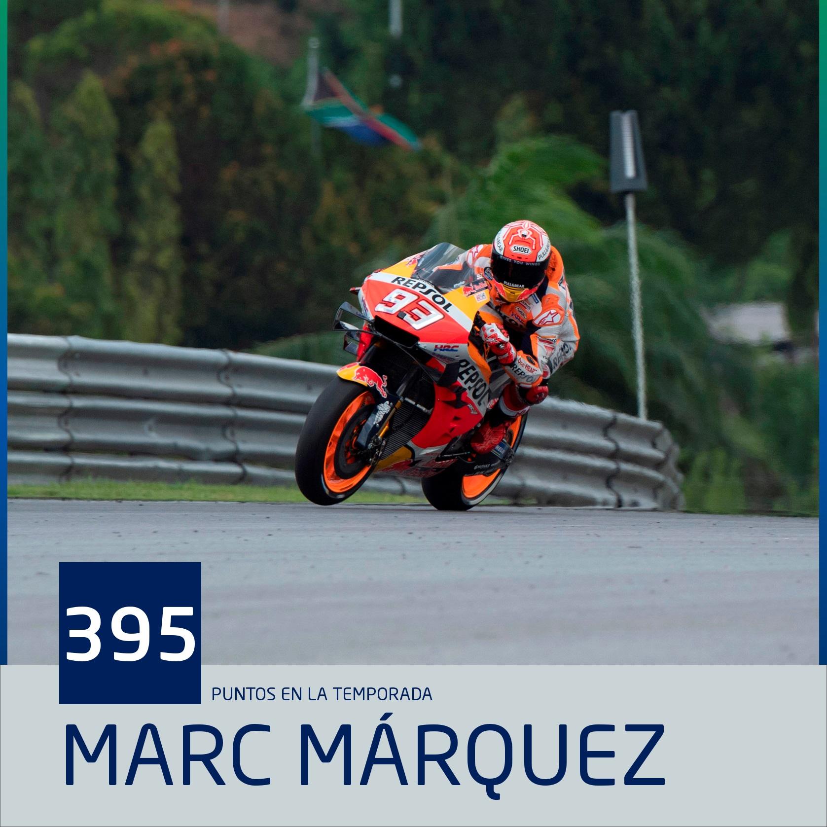 Marc Marquez stat