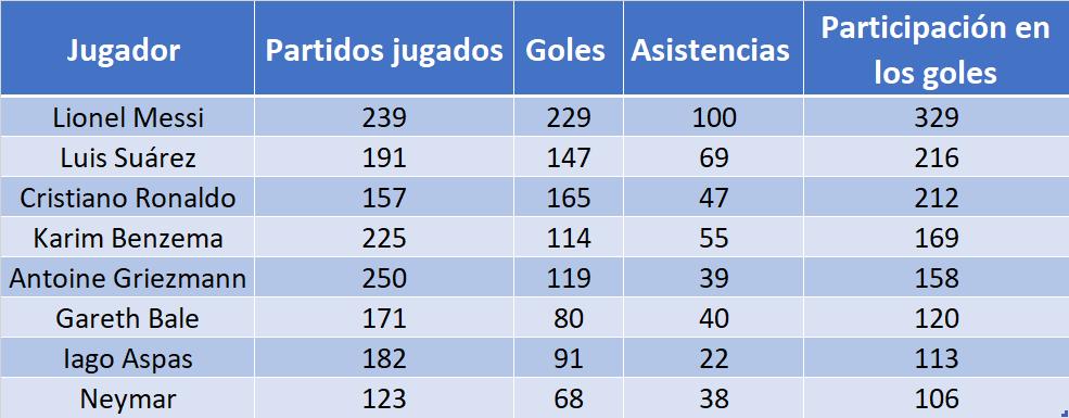 Bale Goles Since 2013/14 Opta