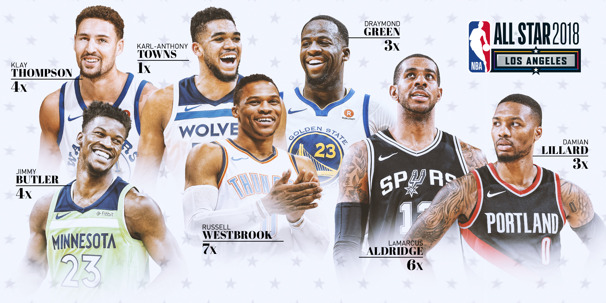 NBA-All-Star-Reserves-West