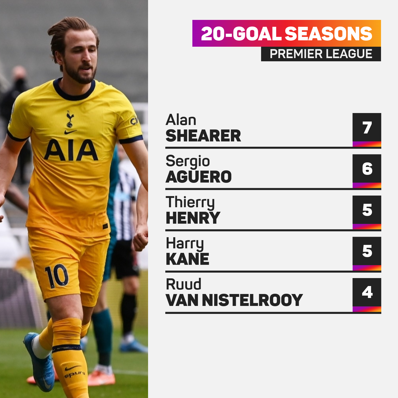 Twenty-goal Premier League seasons