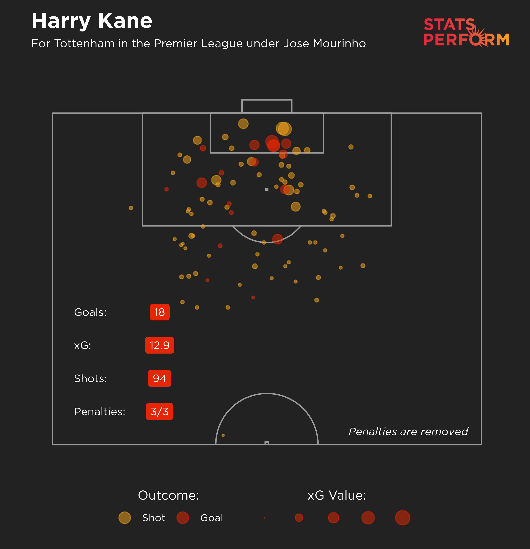 Harry Kane's expected goals map under Jose Mourinho