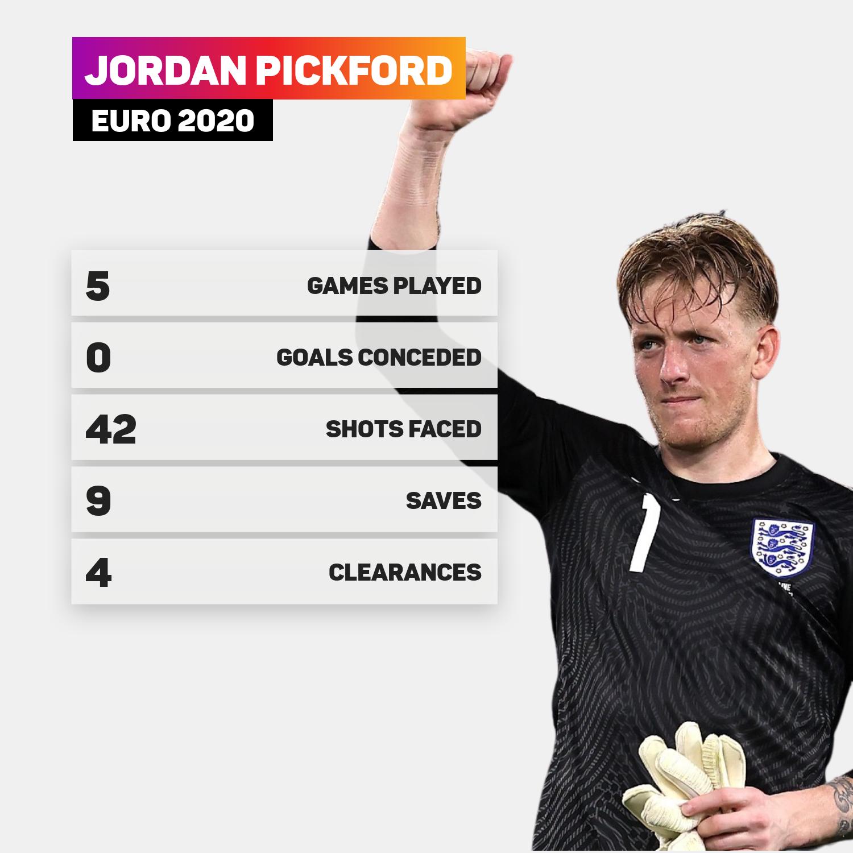 Jordan Pickford has enjoyed a fine Euro 2020 so far