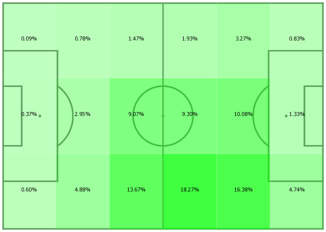 Martin Odegaard's average position touch map for the 2019-20 season