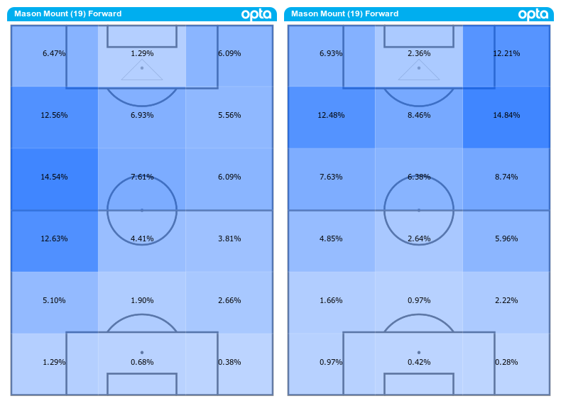 Mount was up-and-down under Lampard (L), but is being used more in the offensive third by Tuchel (R)