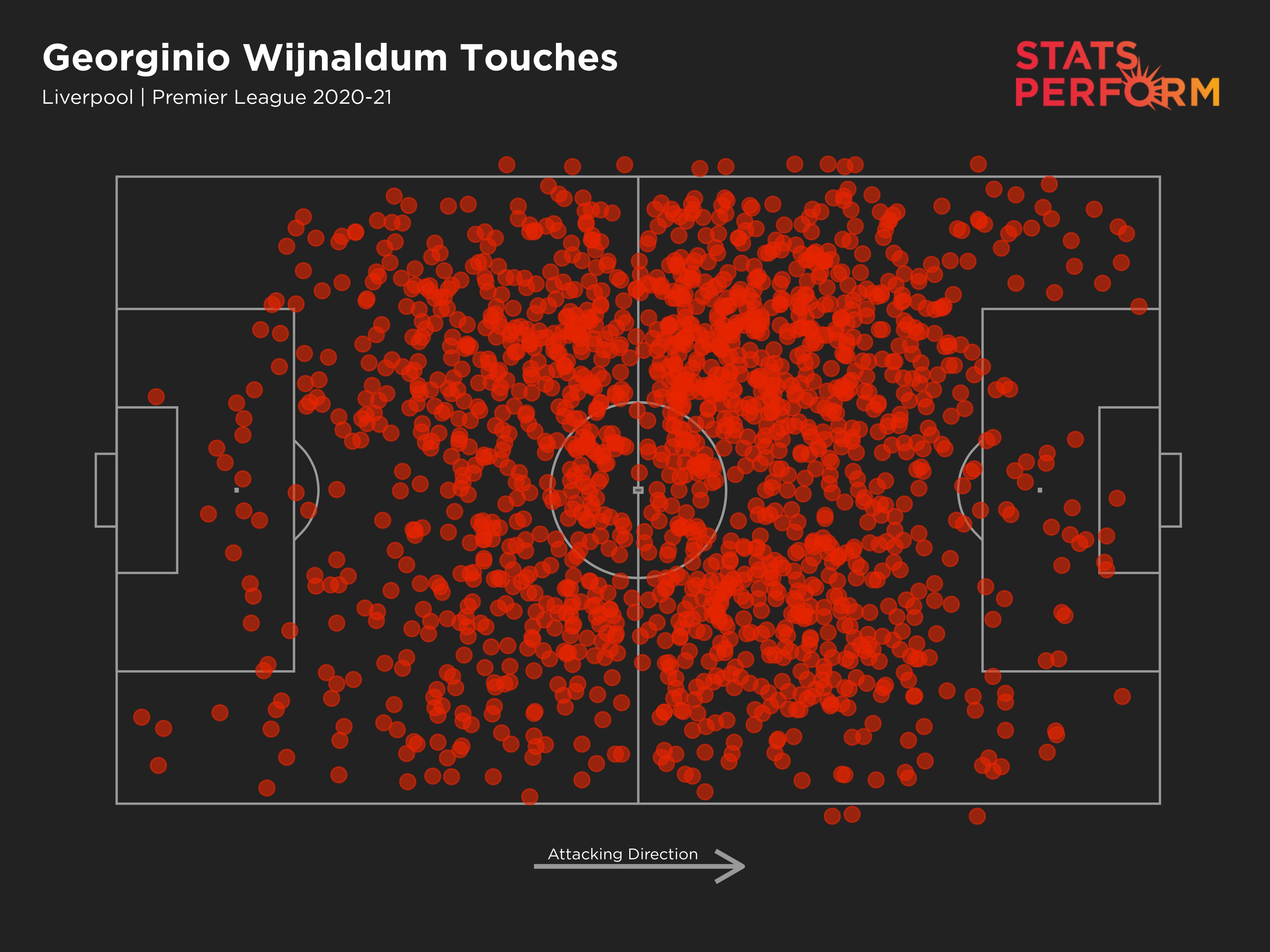 Georginio Wijnaldum touch map