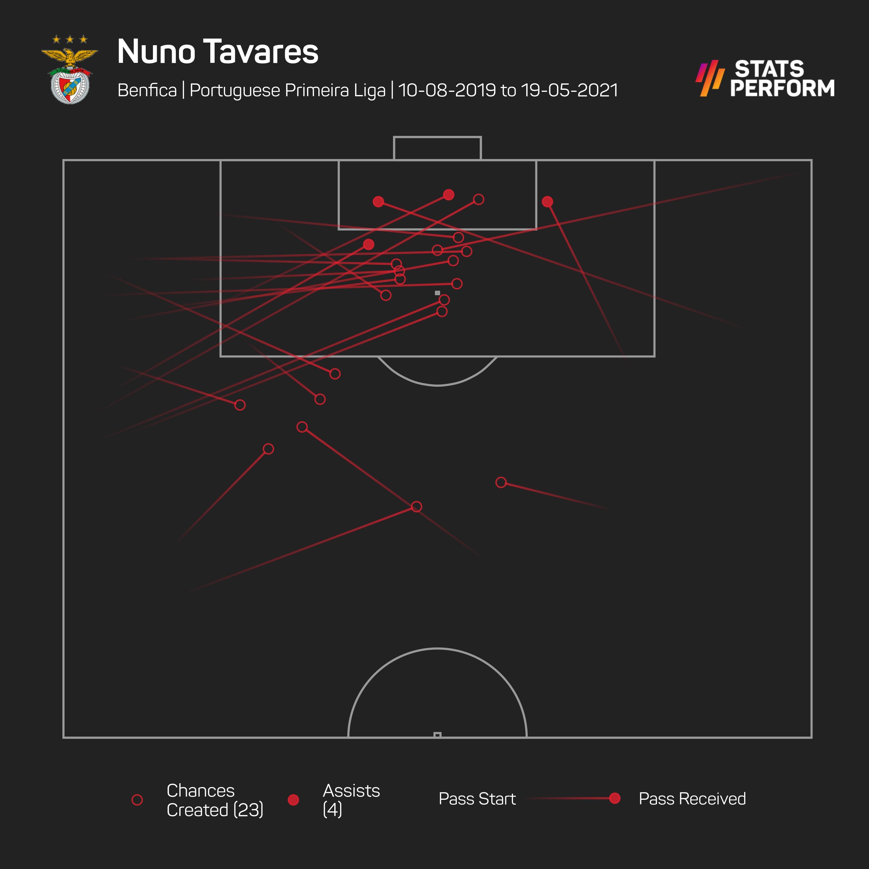 Nuno Tavares