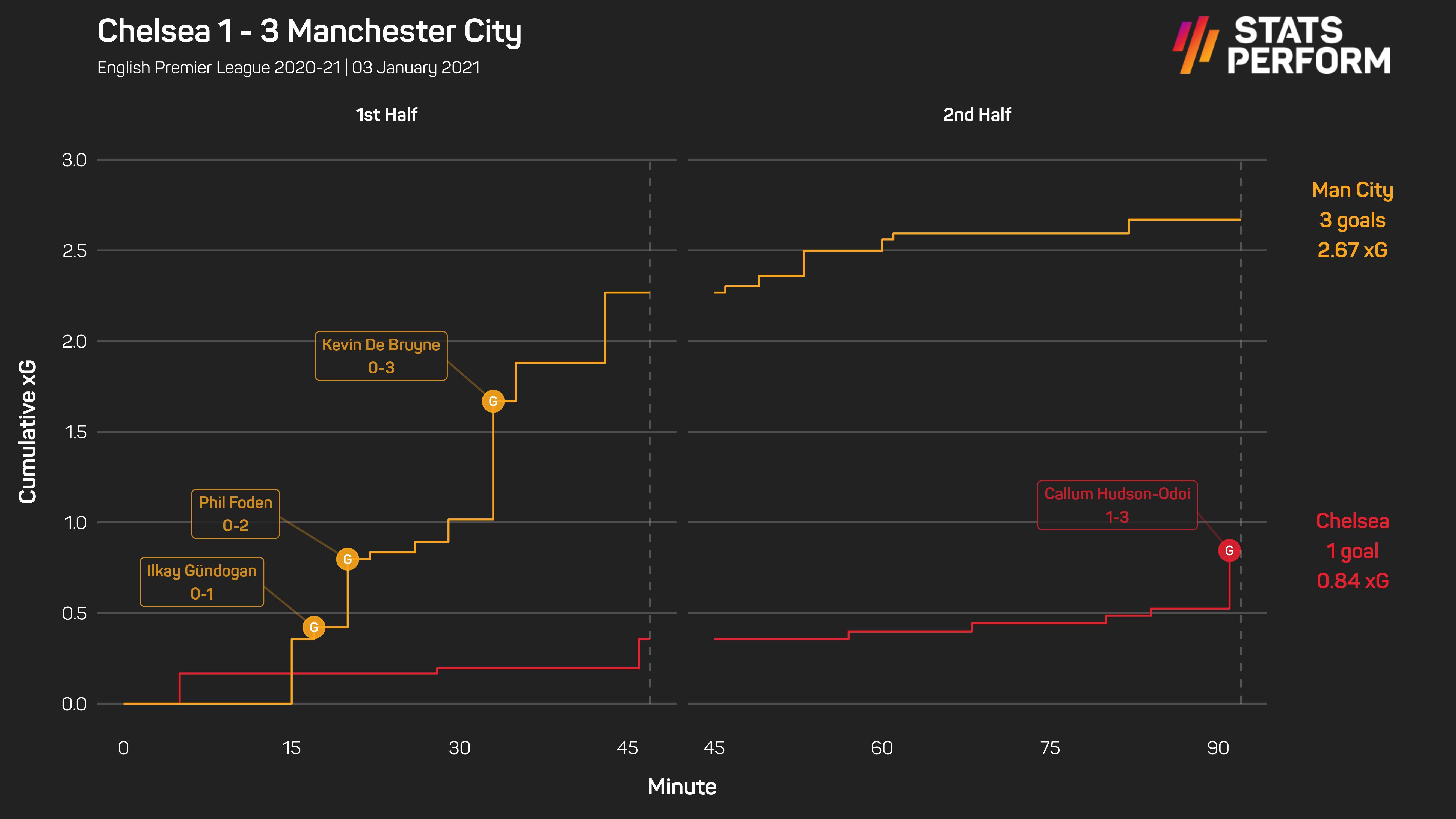 Chelsea 1-3 Man City