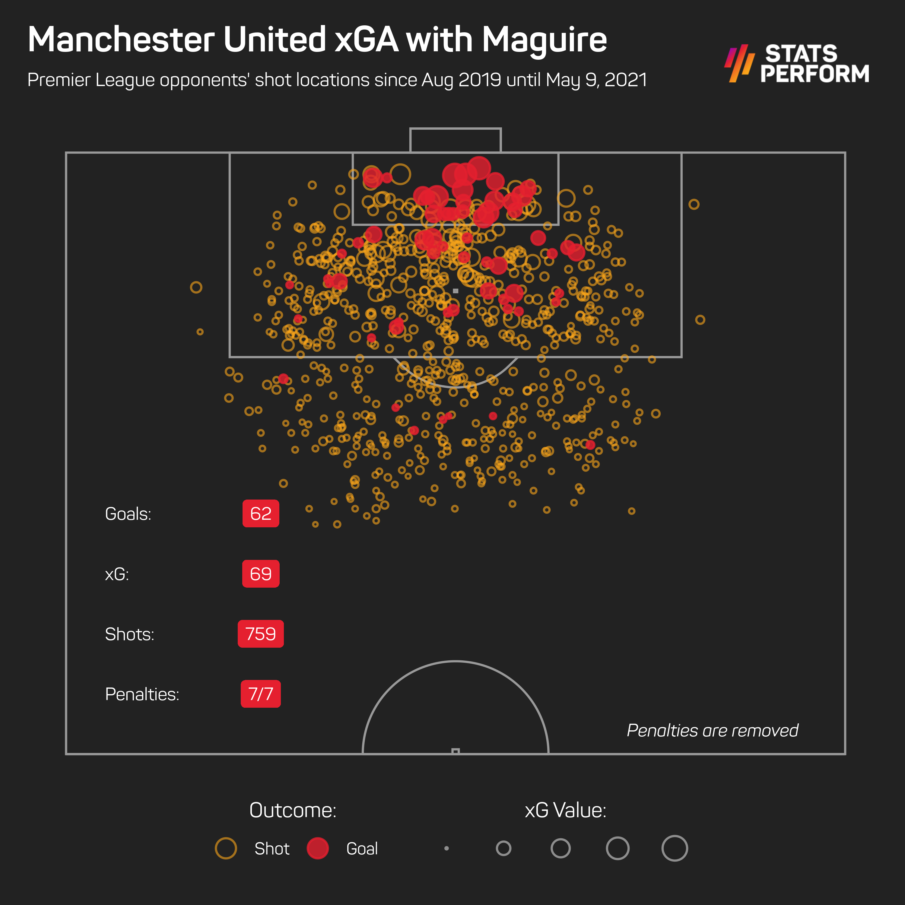 Manchester United's xGA since Maguire joined until May 9, when he got injured against Aston Villa