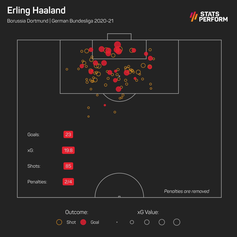 Erling Haaland xG as of May 11
