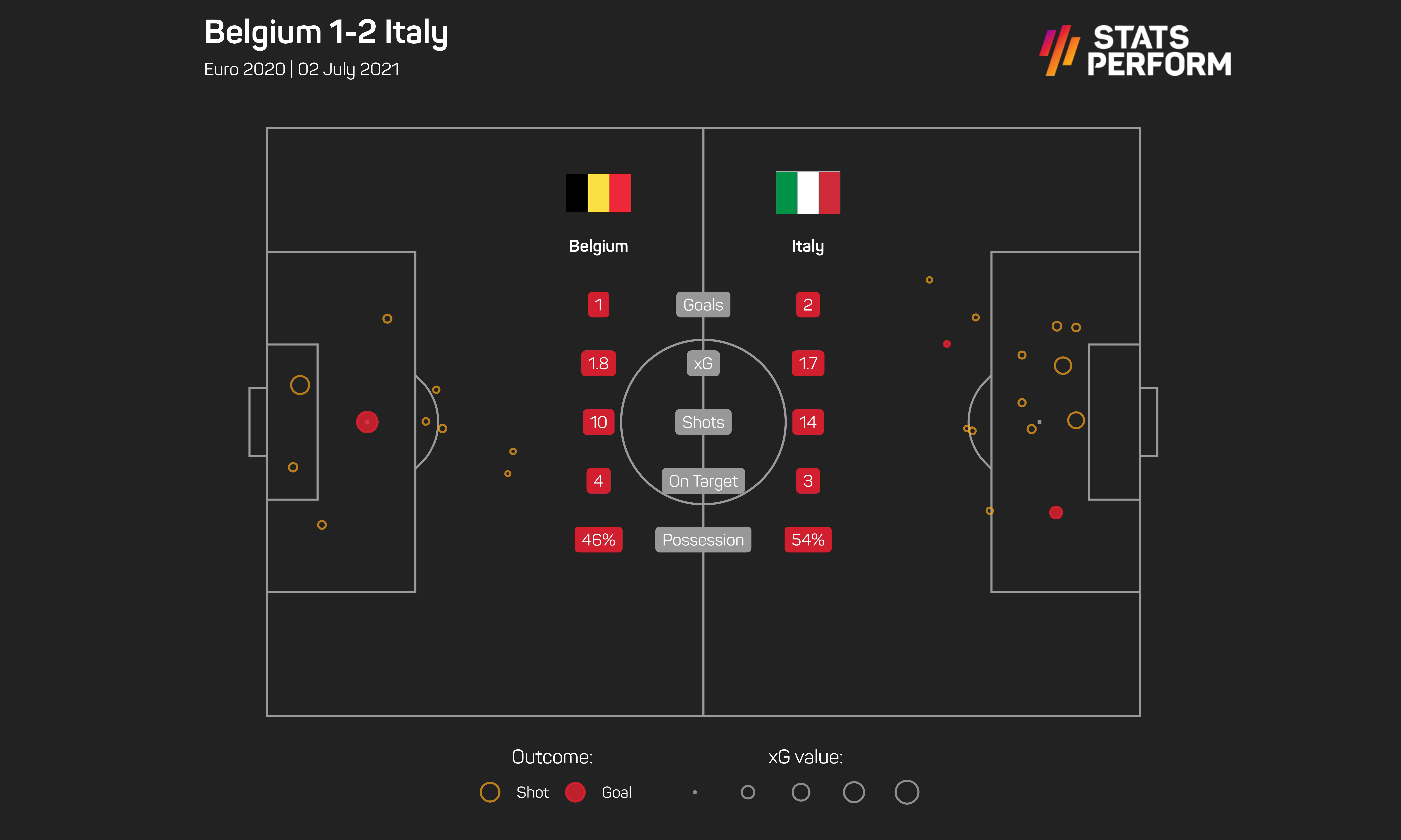 Italy proved themselves against the best