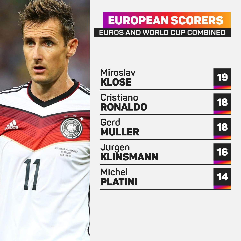 European goalscorers World Cup and Euros