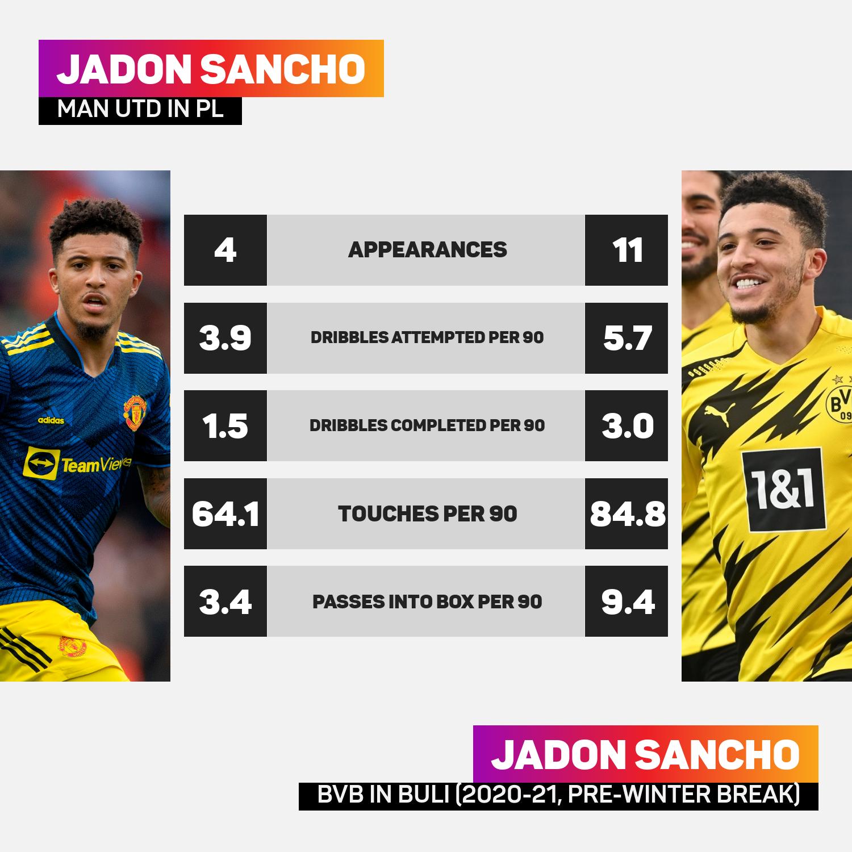Jadon Sancho endured a slow start to 2021-22