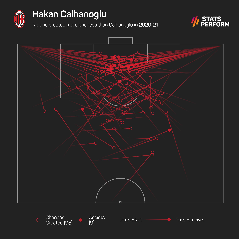 No one created more chances than Calhanoglu in 2020-21 (Serie A)
