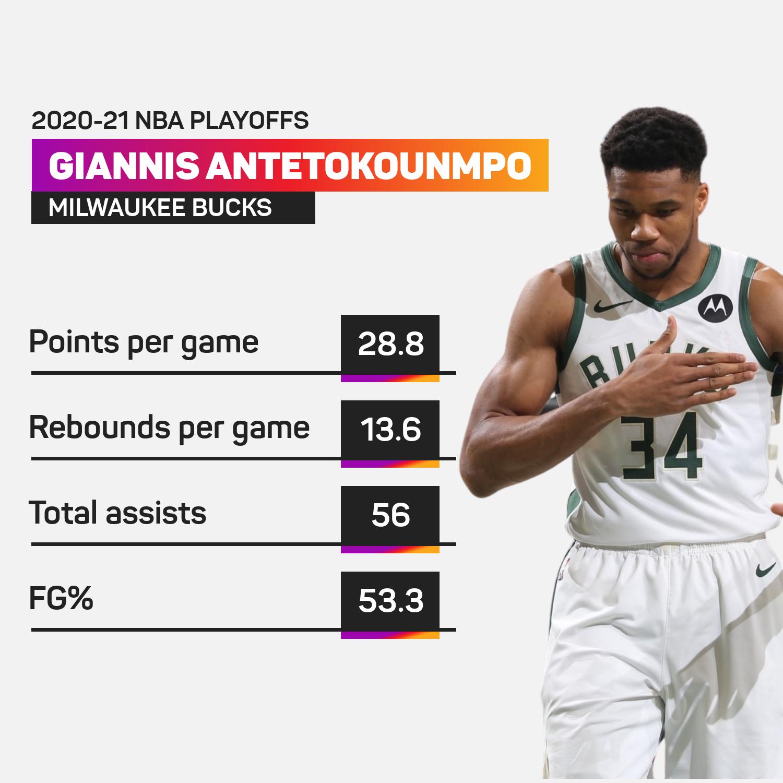 Giannis Antetokounmpo NBA playoffs