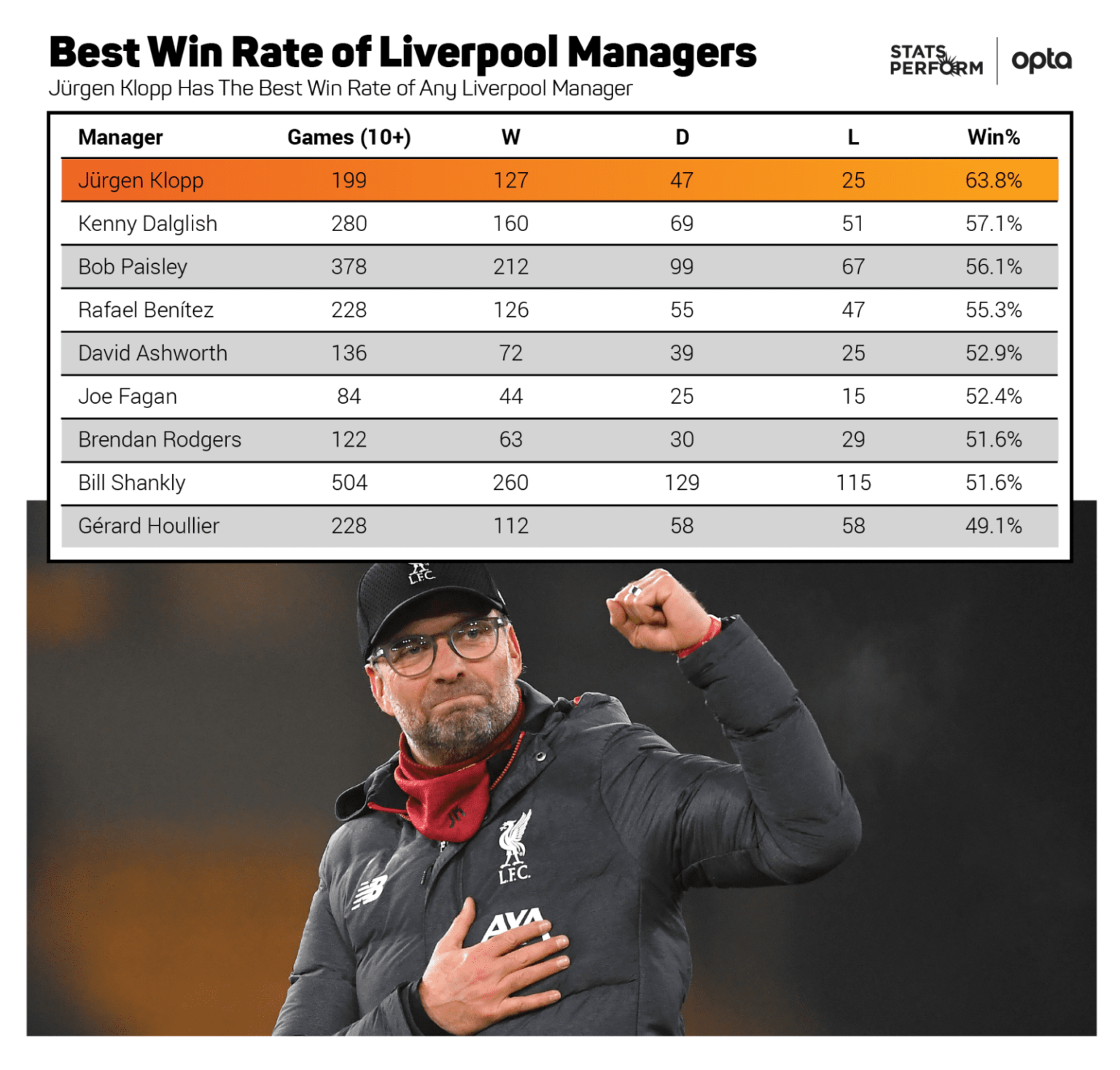 Liverpool manager win rate