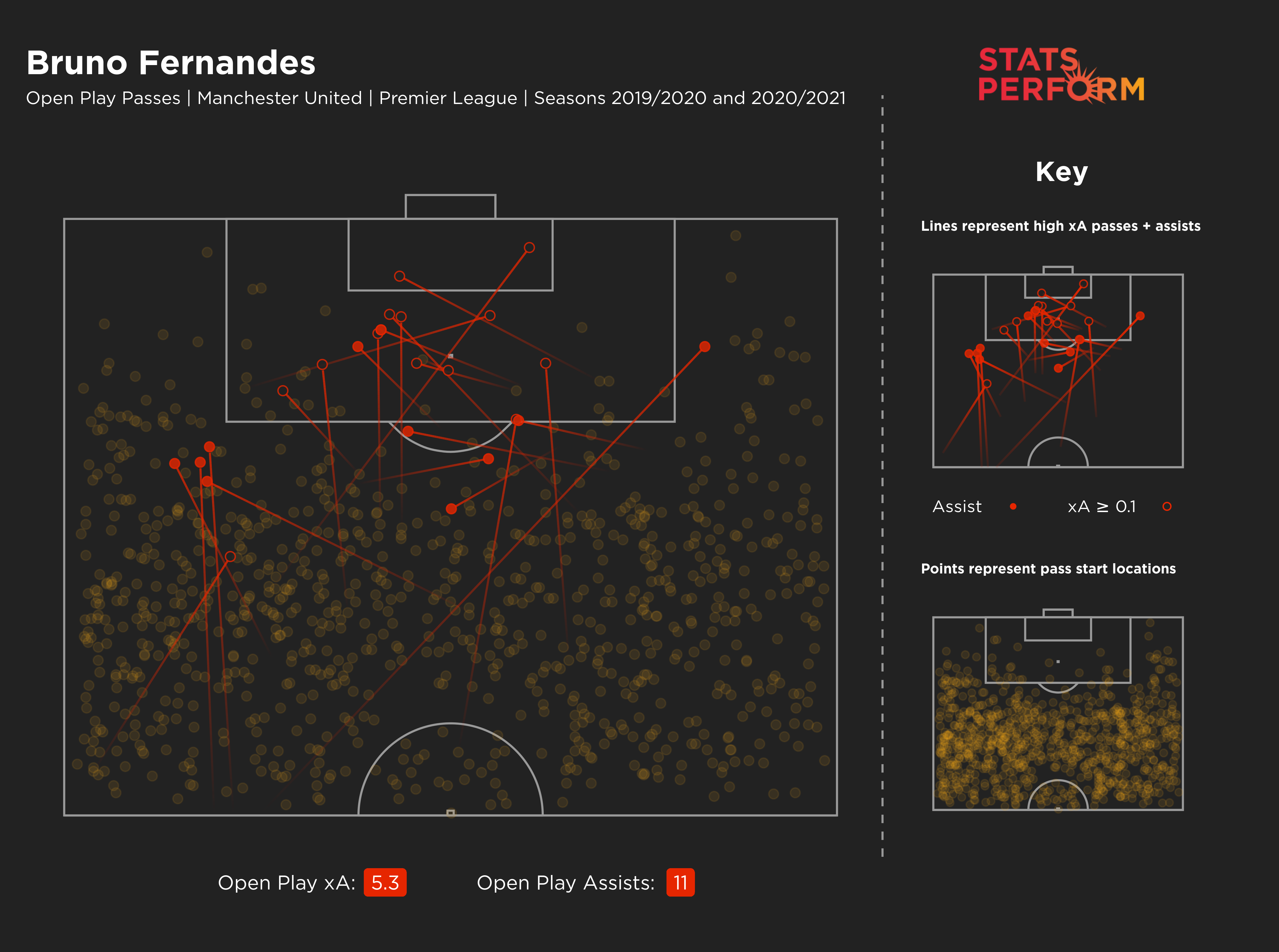 Bruno Fernandes' expected assists map in the Premier League since joining Manchester United