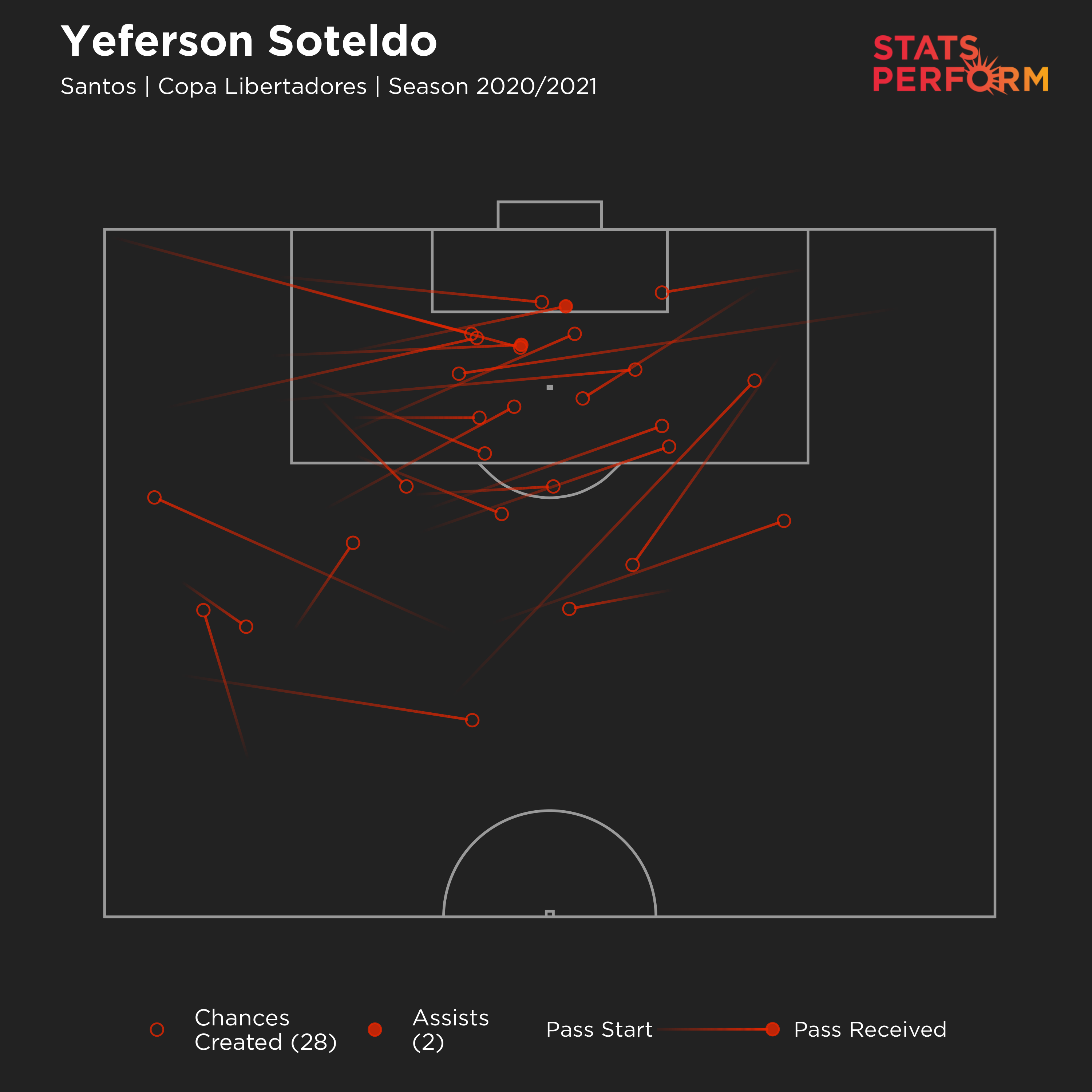 Yeferson Soteldo has created the third most chances in the Copa Libertadores this season