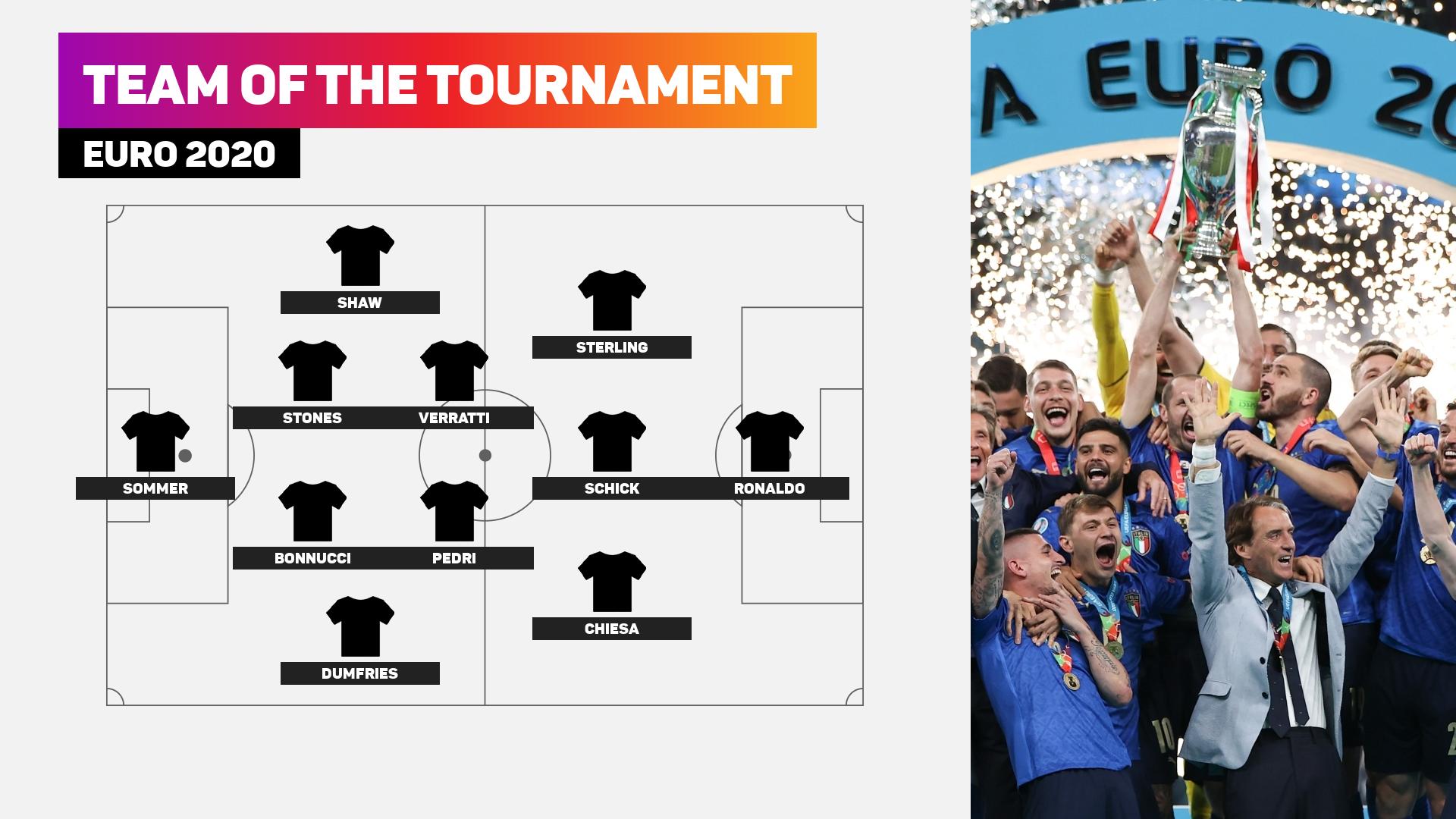 Euro 2020 Team of the Tournament