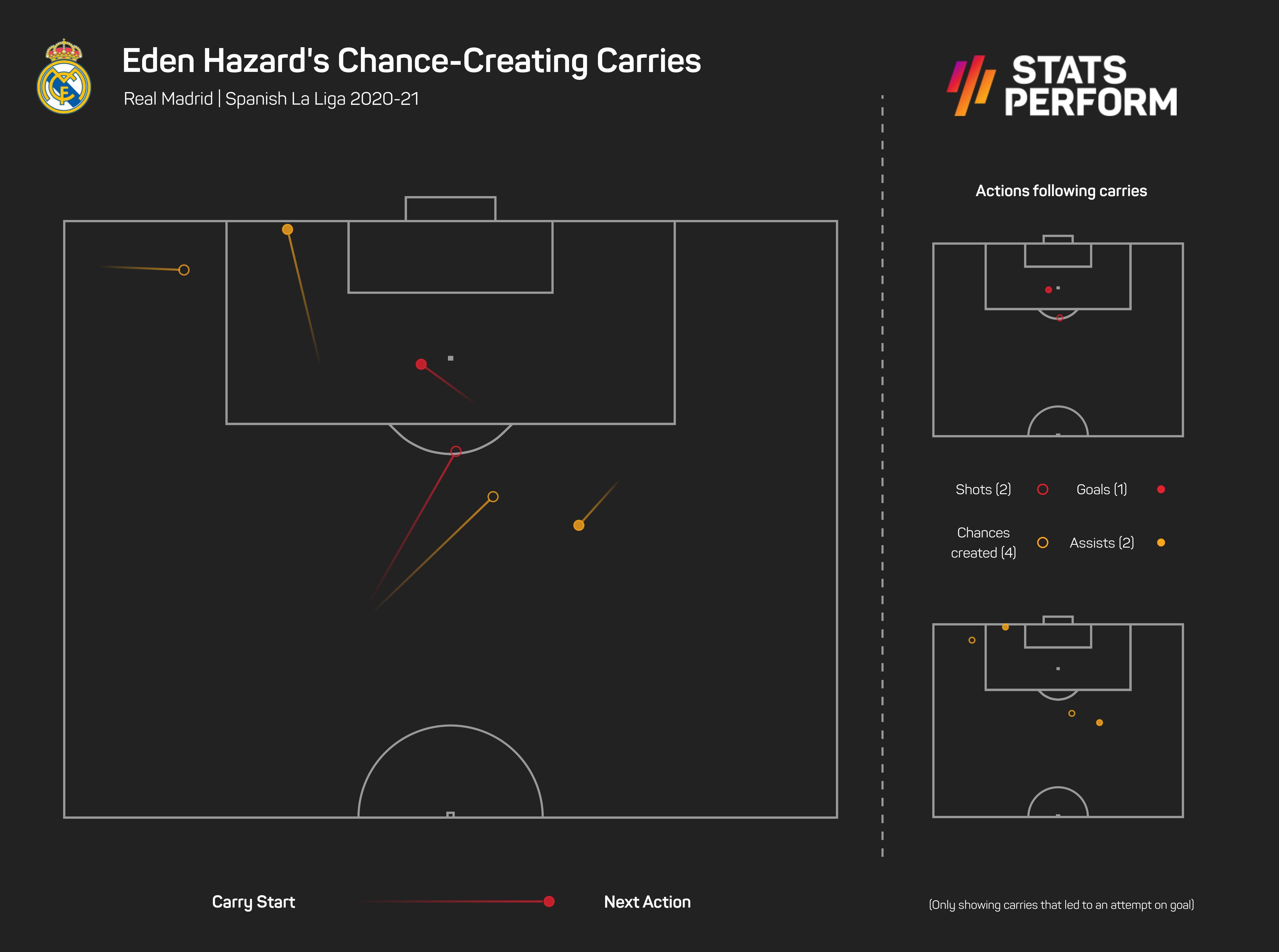 Eden Hazard chance-creating carries 2020-21