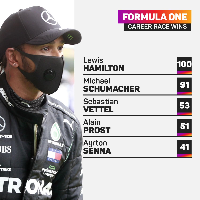 Lewis Hamilton leads F1
