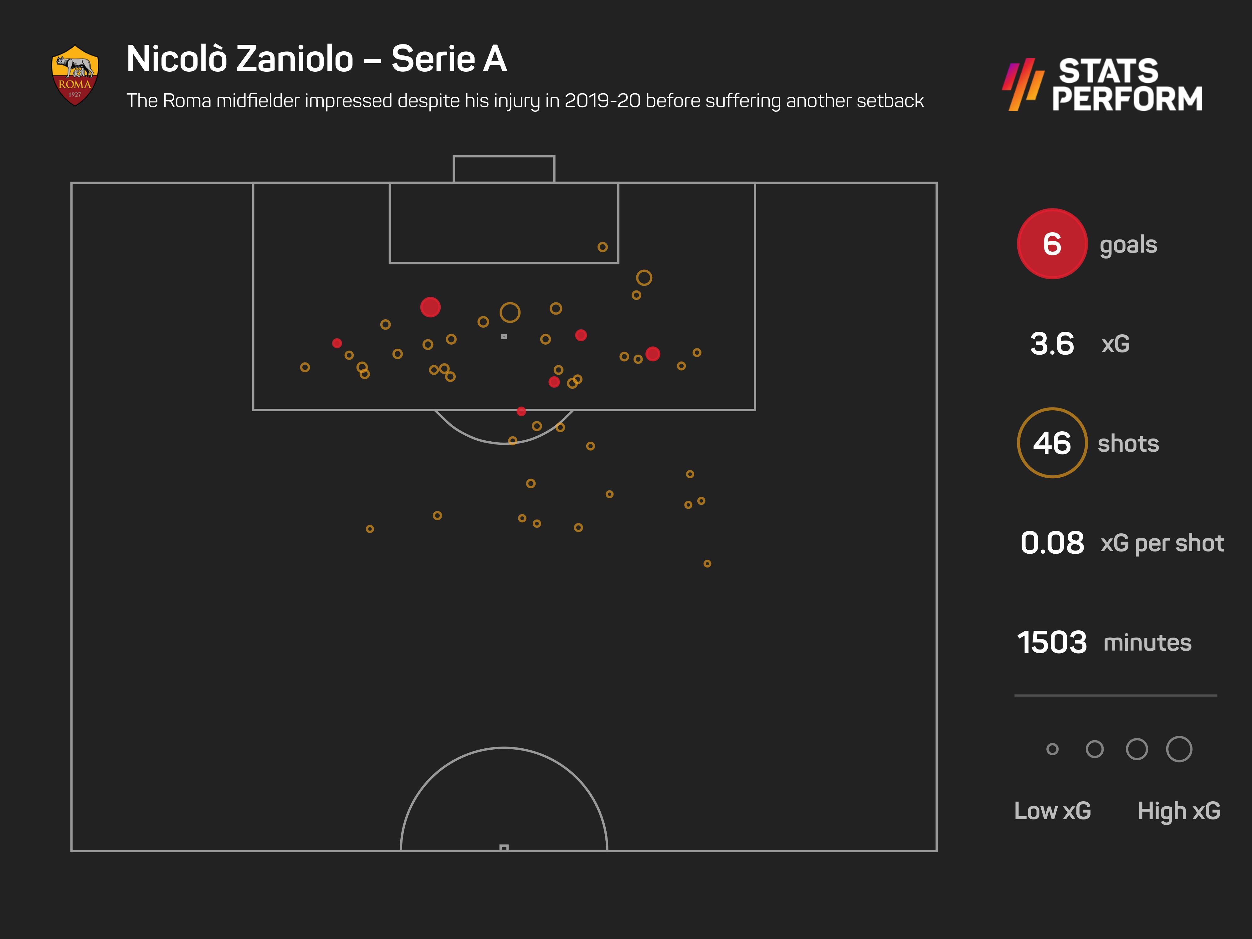 Nicolo Zaniolo during 2019-20