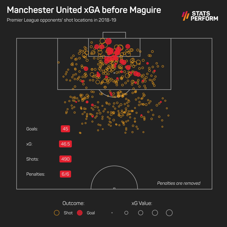 Man Utd xGA before Maguire