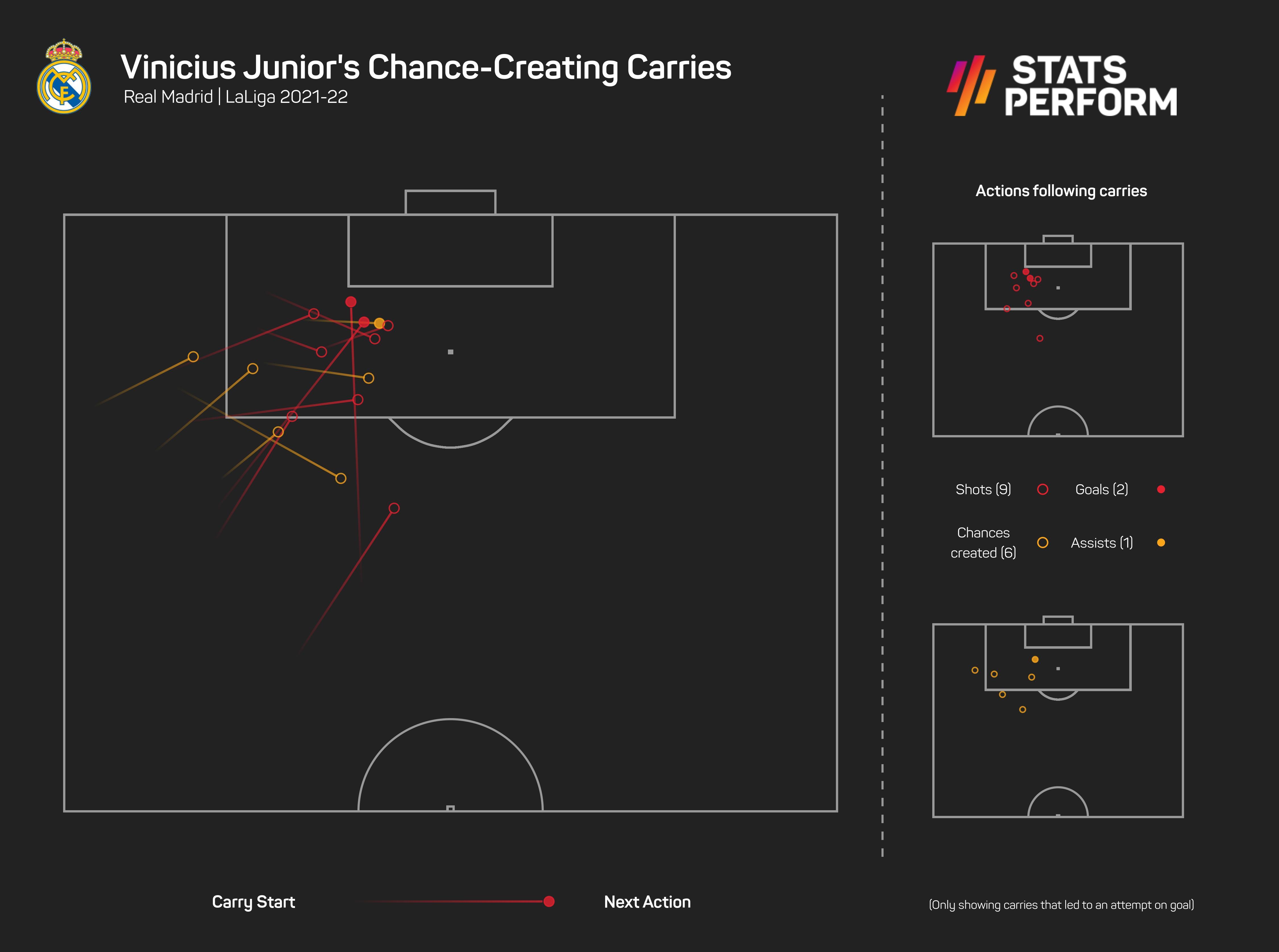 Vinicius Junior chance-creating carries in LaLiga 2021-22