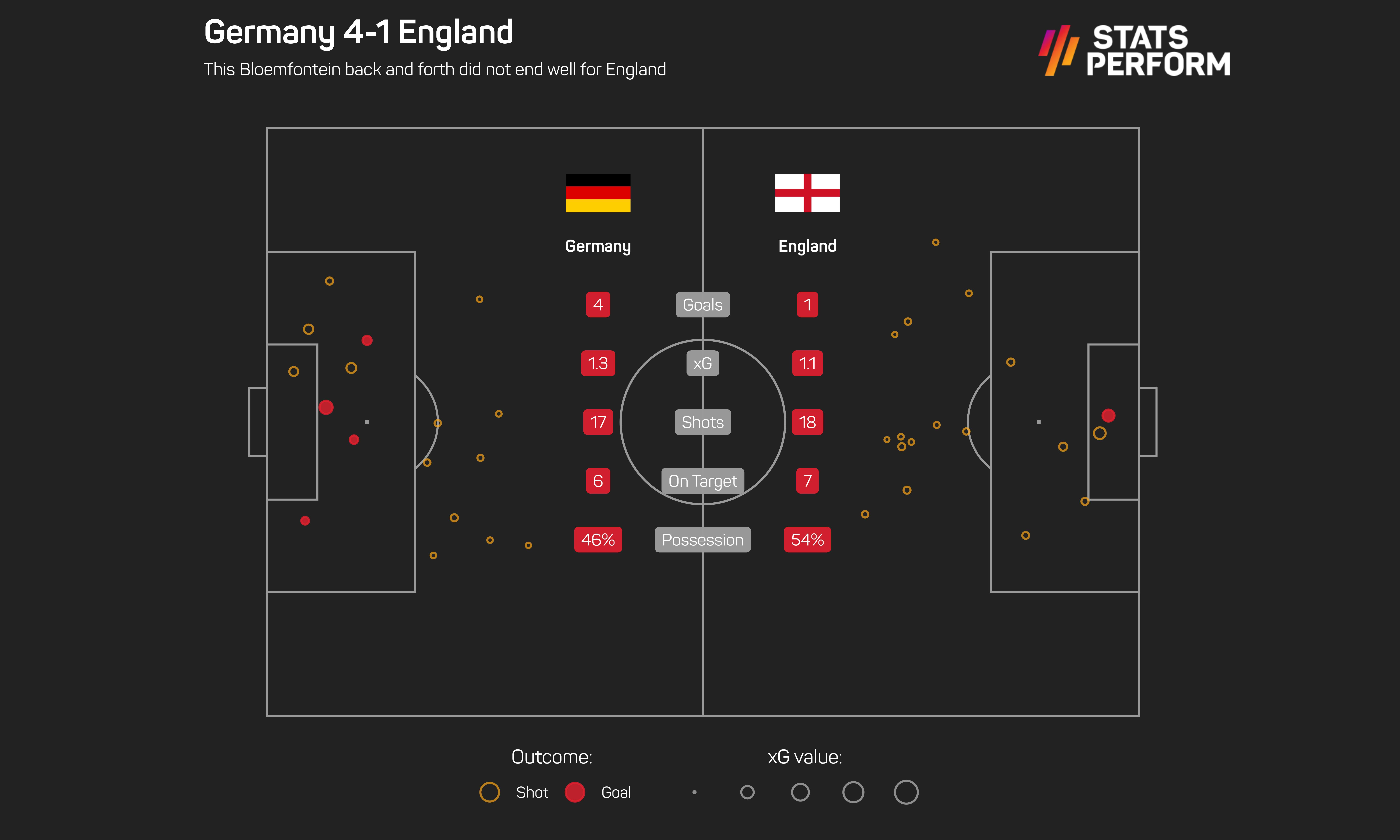 England were beaten by Germany in 2010