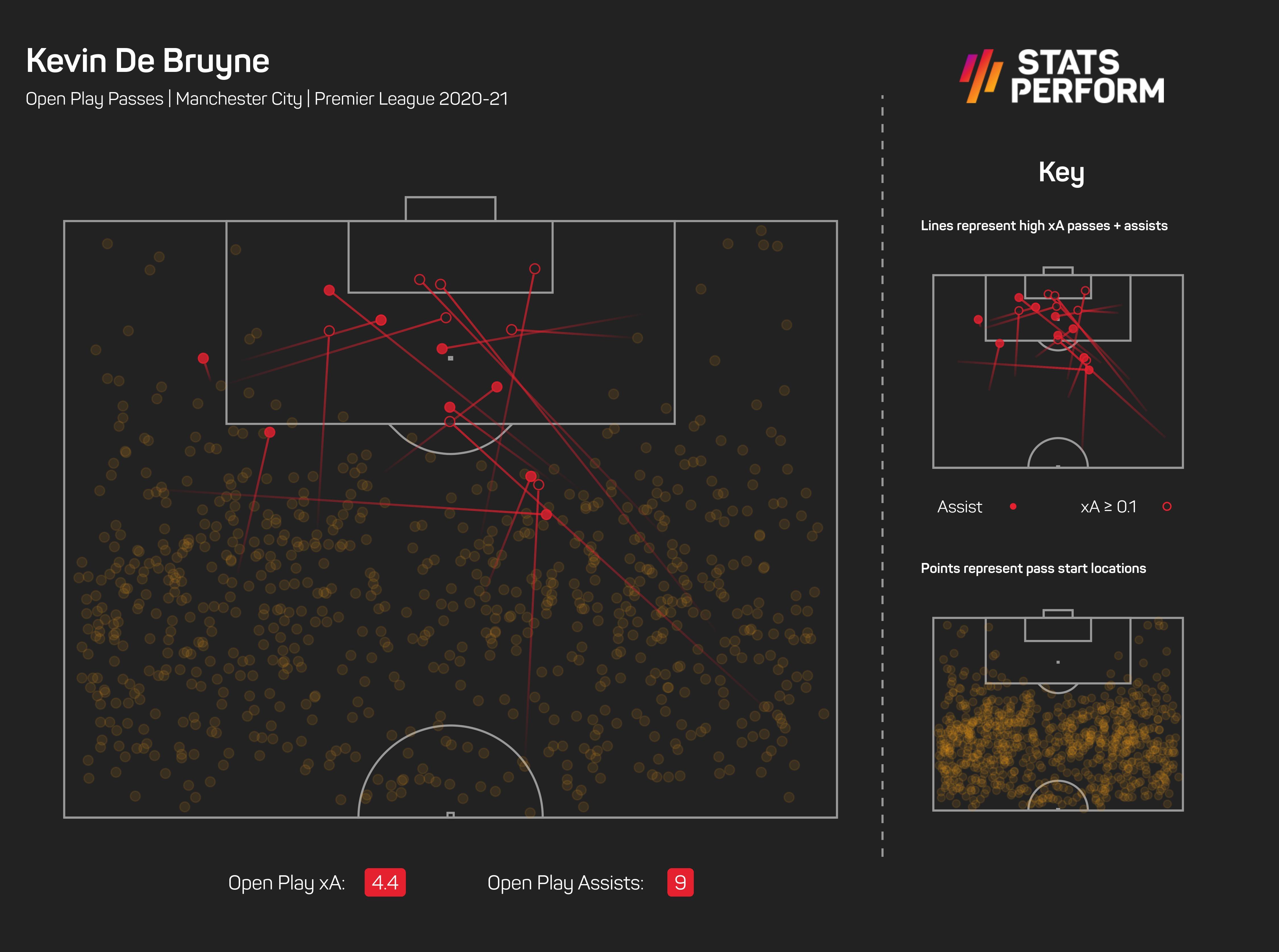 Kevin De Bruyne xA Premier League 2020-21