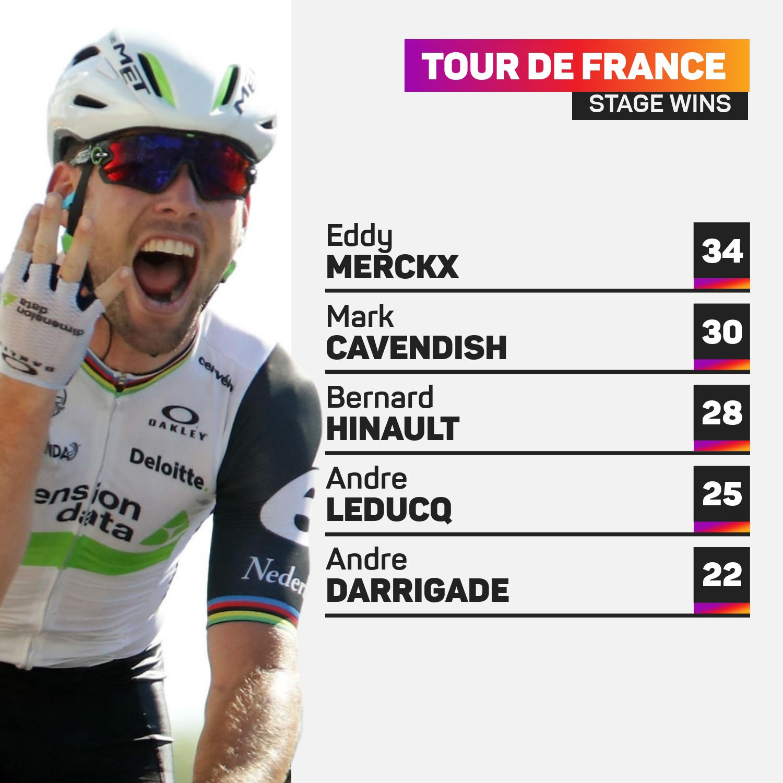 Tour de France stage winners
