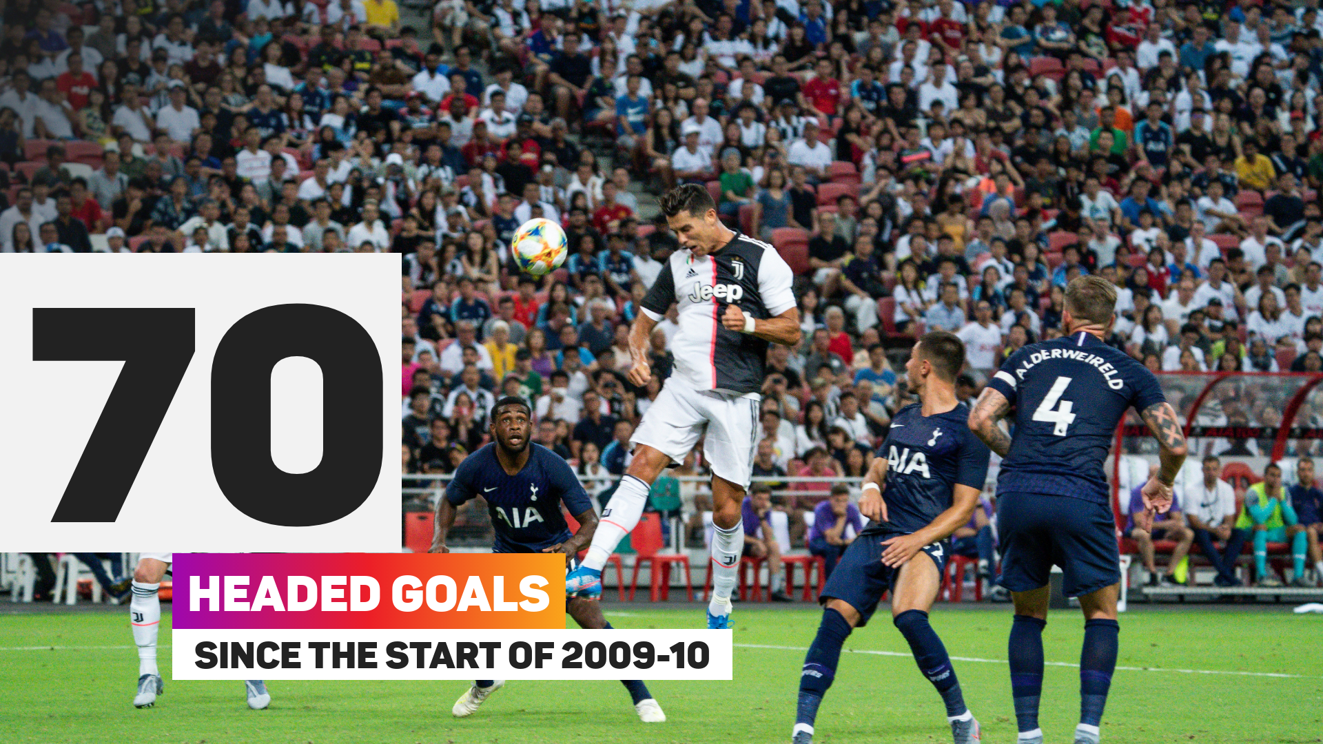 Cristiano Ronaldo has scored 70 headed club goals since leaving Manchester United