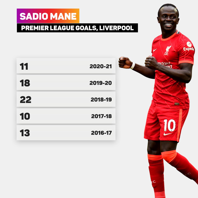 Sadio Mane's Liverpool league goals