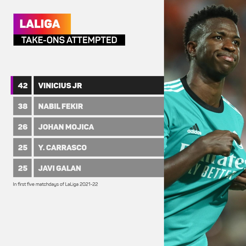 Vinicius Jr take-ons table