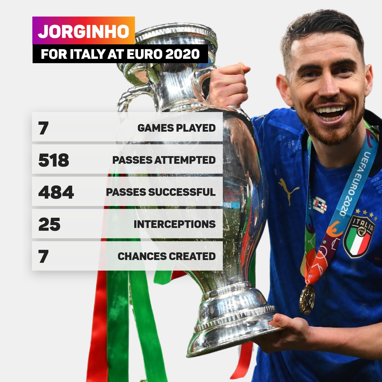 Jorginho for Italy