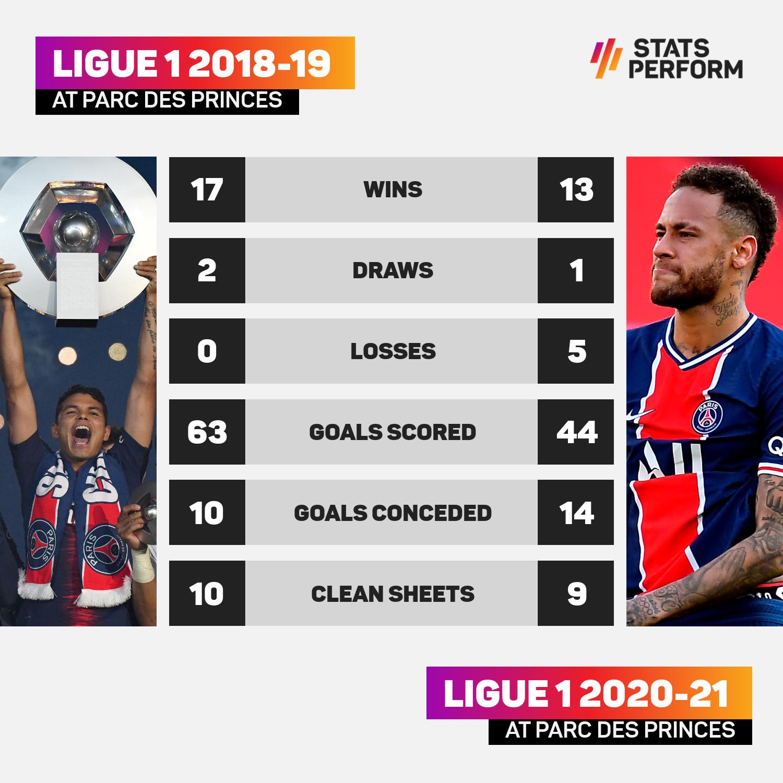 PSG 2018-19 / 2020-21 home form comparison