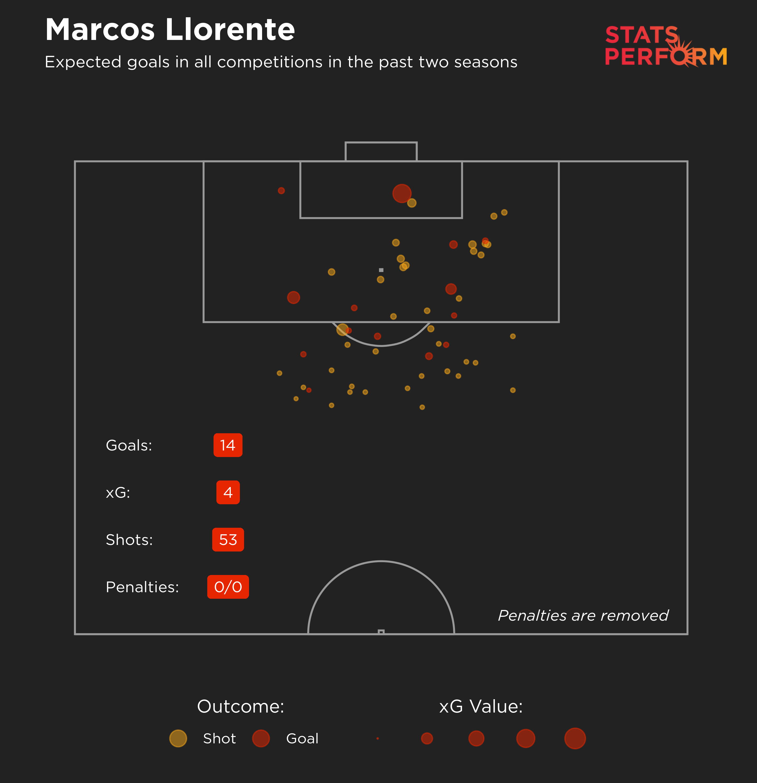Marcos Llorente expected goals