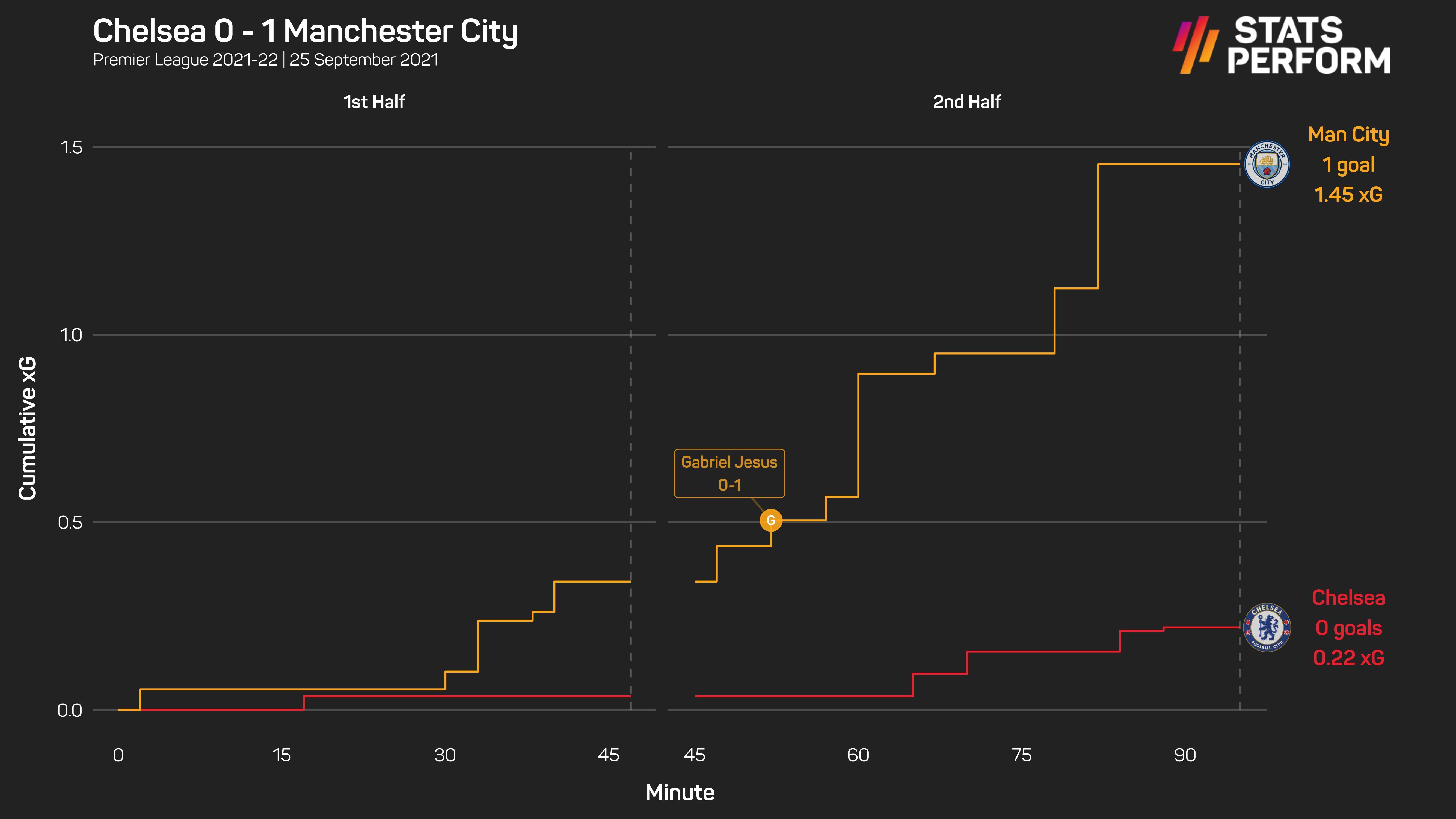 Chelsea v Manchester City xG