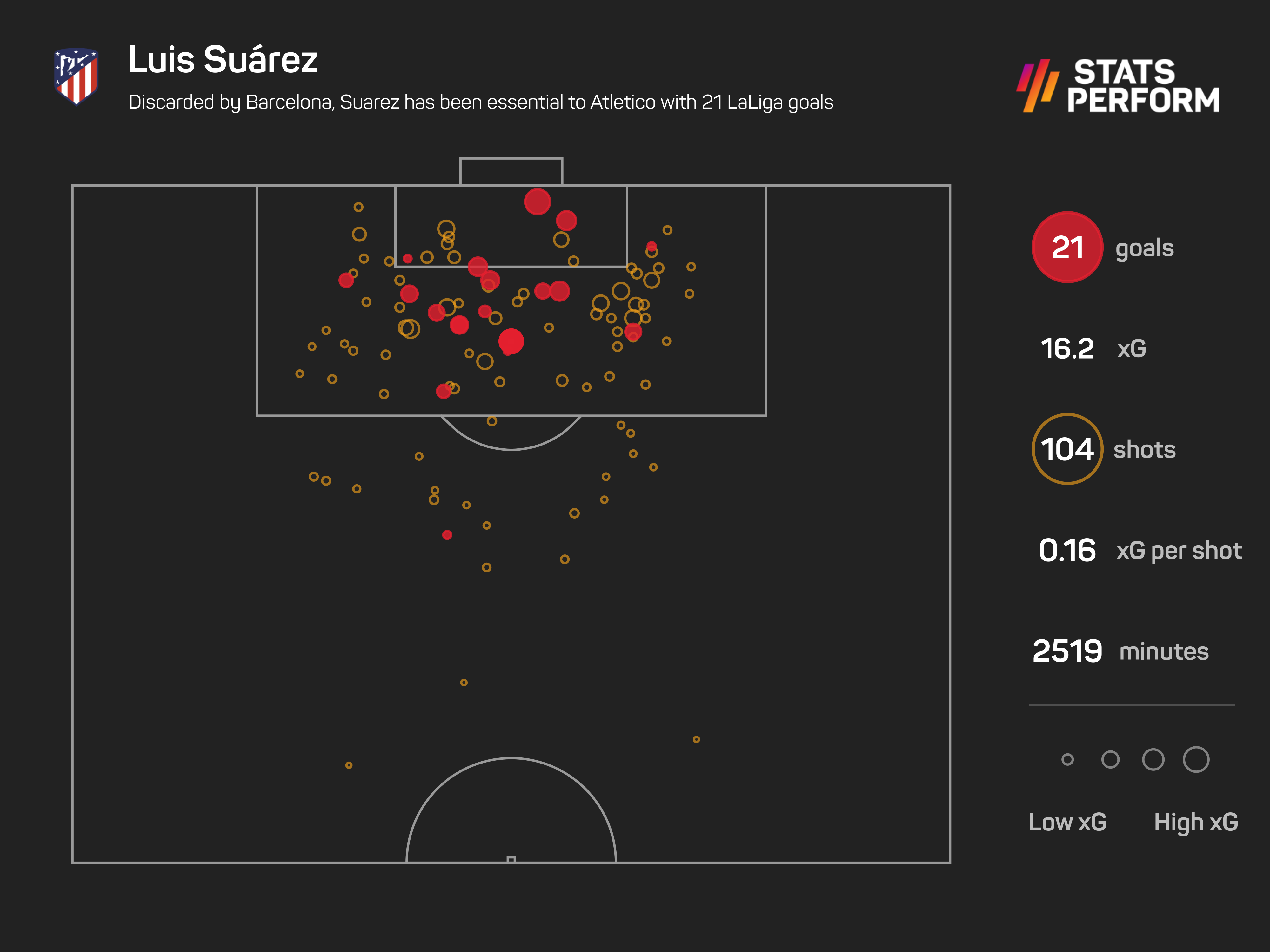 Discarded by Barcelona, Suarez has been essential to Atletico with 21 LaLiga goals
