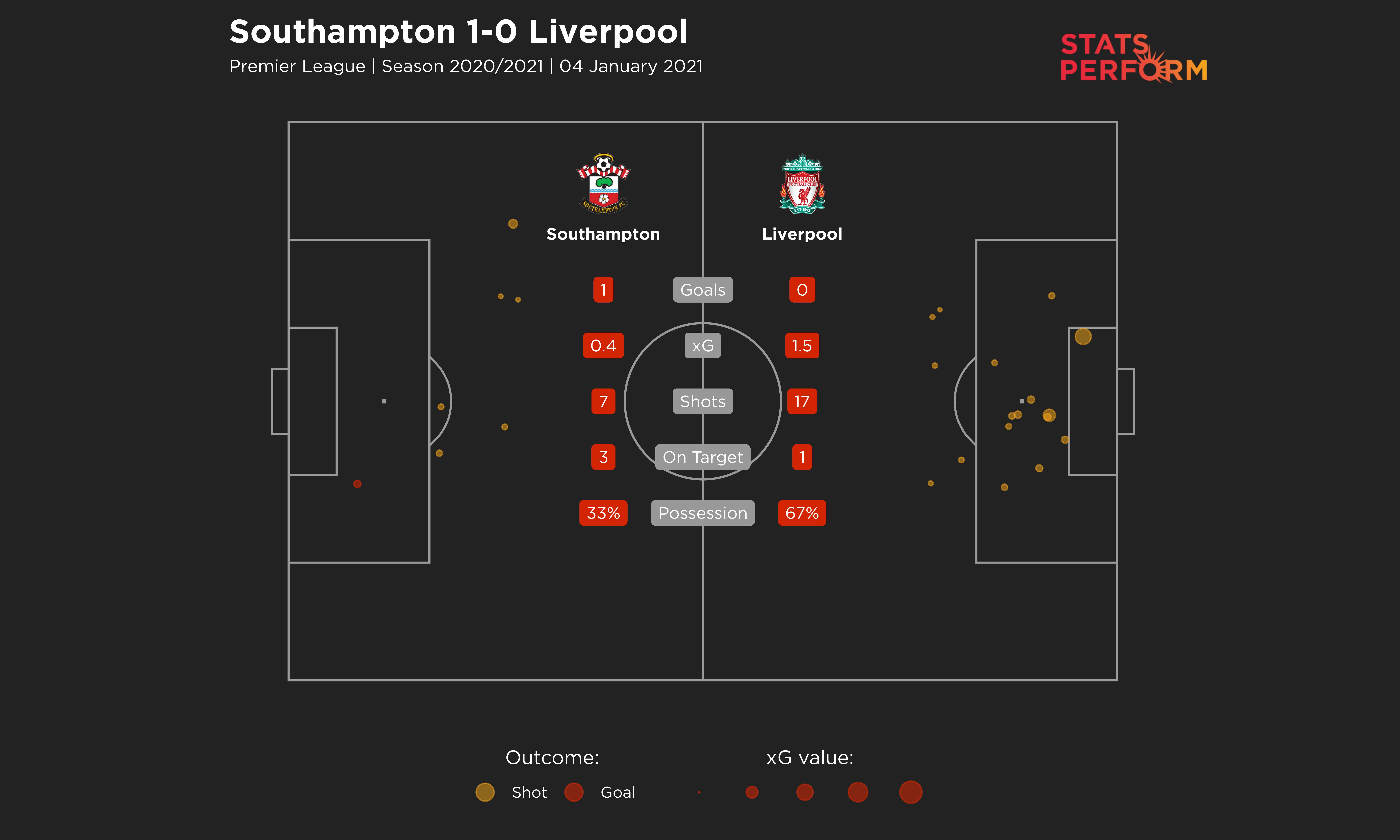 Southampton 1-0 Liverpool xG graphic